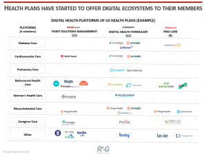 R2G Insights_Health Plans have started to offer digital ecosystems to their members