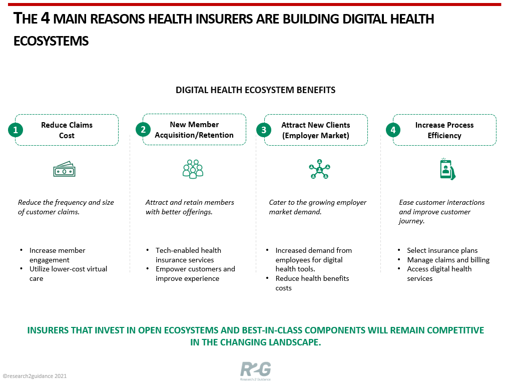 The-4-main-reasons-health-insurers-are-building-digital-health-ecosystems