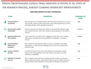 R2G-Digital-Decentralized-Clinical-Trials-innovative-activities-at-all-steps-of-the-research-process-already-claiming-significant-improvements