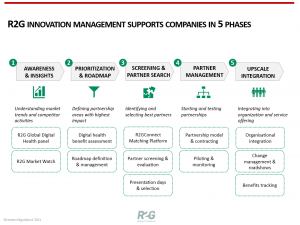 R2G-Innovation-Management-Supports-Companies-in-5-Phases